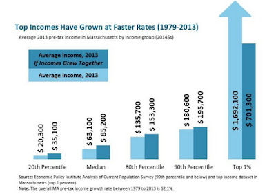 screen grab of chart in report on MA Top Incomes