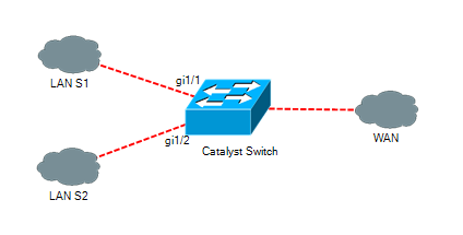 str(Networking(Blog))