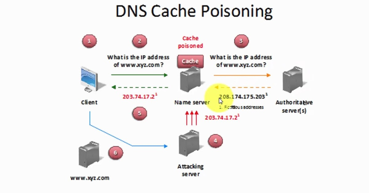 DNS Poisoning Attack - JavaHaxor Security