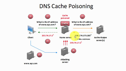 dns poisoning research paper We demonstrated an attack which redirects the ca to an attacker machine via dns cache poisoning  public key to a victim domain, wrote shulman in the paper covering the research.