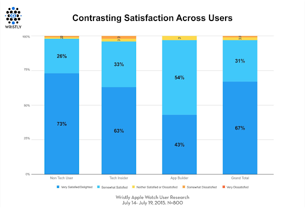 Apple Watch contrasting satisfaction across users