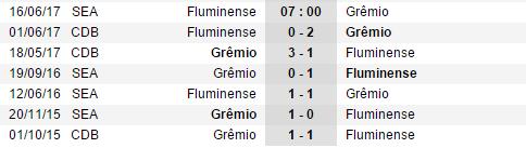 Nhận định, soi kèo nhà cái Fluminense vs Gremio