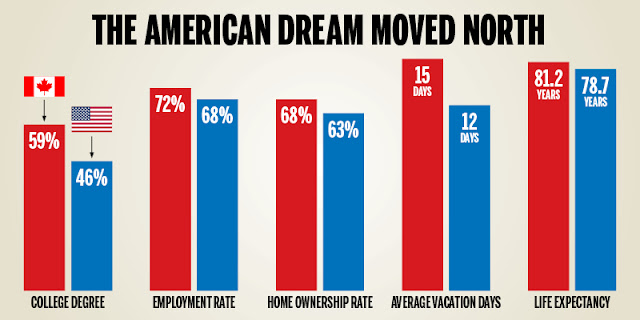 American Dream moved to Canada
