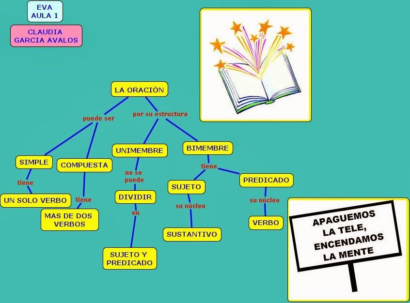 Habilidades Comunicativas La Oración Gramatical