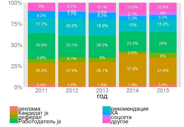 Источники поиска работы HR. Динамика 2011-2015