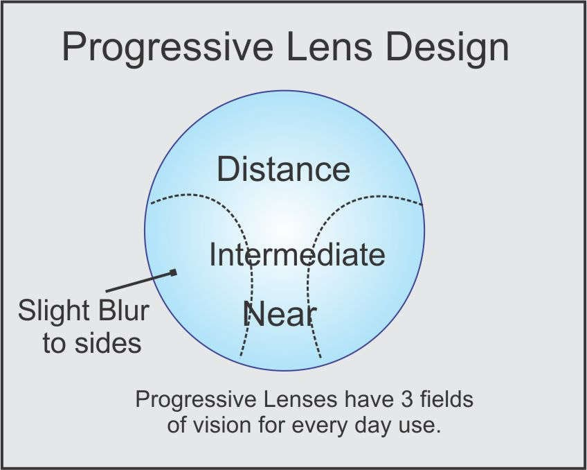 9aa9bfa93cc5 Progressive lenses are used to correct presbyopia or the loss of elasticity  of the lens which typically occurs in middle and old age.