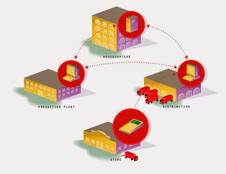 Logistica Y Transporte: Aplicación De TIC A La Logística