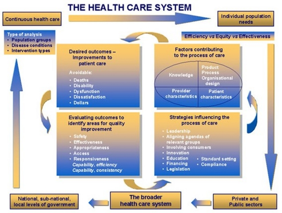 Australias healthcare system