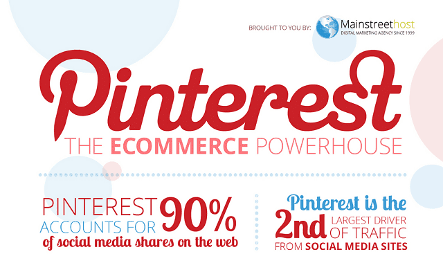 Pinterest: The Ecommerce Powerhouse