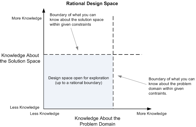 Exploring The Design Space