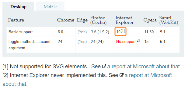 Svg Support Ie 10