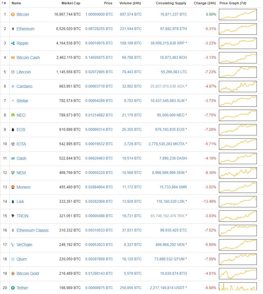 più voci di criptovaluta 8949 h ottenere profitto dal bitcoin