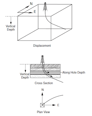 geographic direction drilling