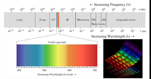 A rectangular graph displaying the electromagnetic spectrum.  The human-visible rainbow of colors is a a mere nub near the middle, crowded amongst x-rays, ultraviolet, infrared, radio waves, microwaves, and others.