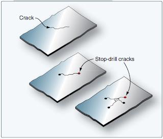 Basic Principles of Aircraft Sheet Metal Repair