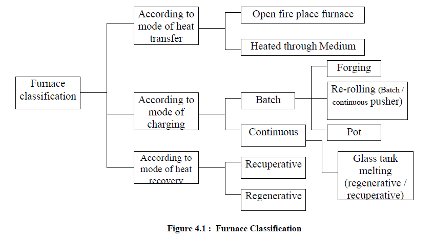 Furnaces - Types and Classification   Mechanical Engineering ...