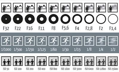 fotografia para iniciantes modo manual