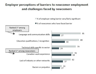 Employer perceptions of barriers to newcomer employment