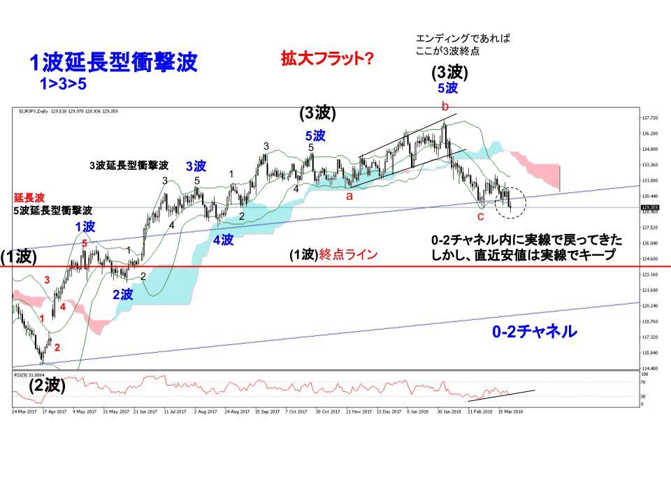 ユーロ円為替相場日足チャート(3/19~週)