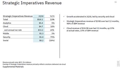 Strategic Imperatives Revenue