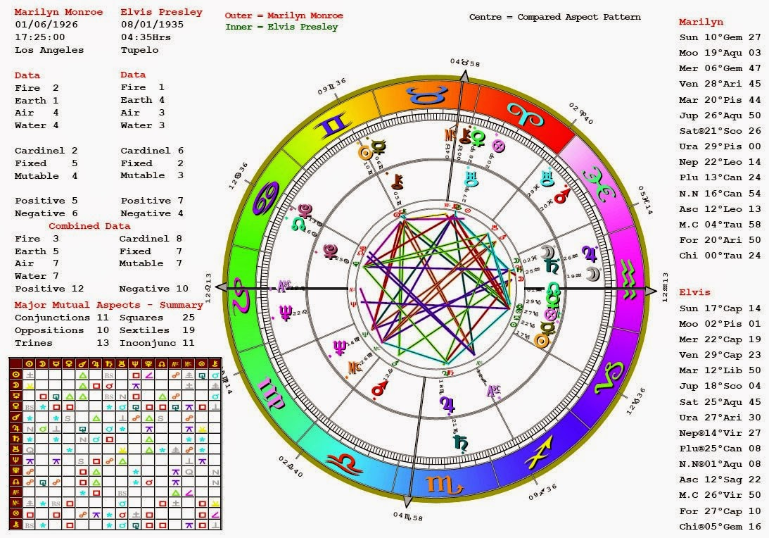 Birth chart compatibility for marriage