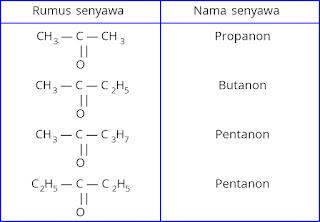 Contoh senyawa keton/alkanon