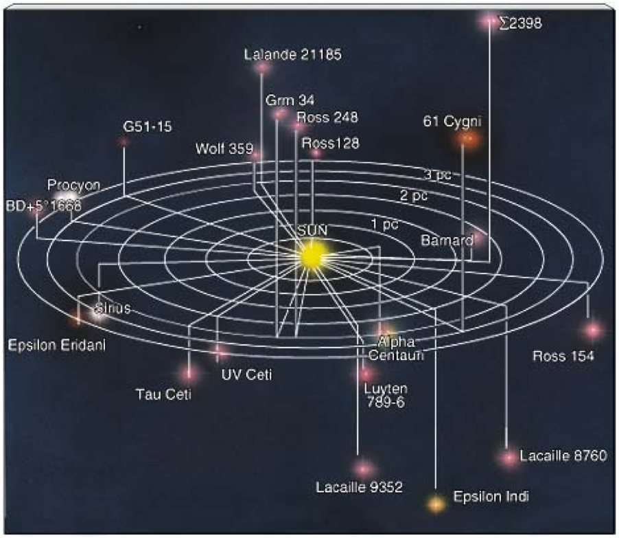 Map Analysis: Star Plots