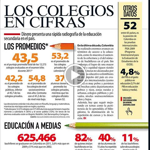 Estado actual de la educación secundaria en Colombia