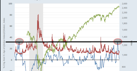 VIX INDICATOR ISSUES WARNING FOR STOCK MARKET: DVOLATILITY RESEARCH