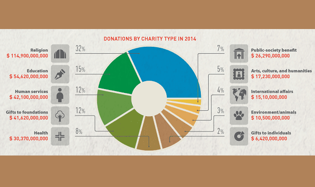 Charitable Giving in the United States