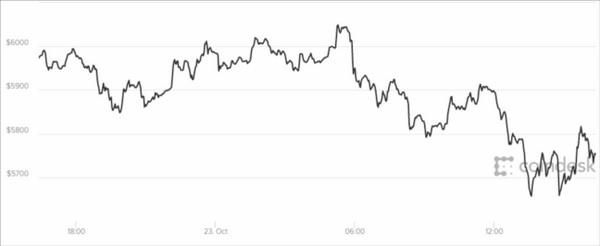 Giá bitcoin hôm nay 24/10 đang ở mức 5.700 USD