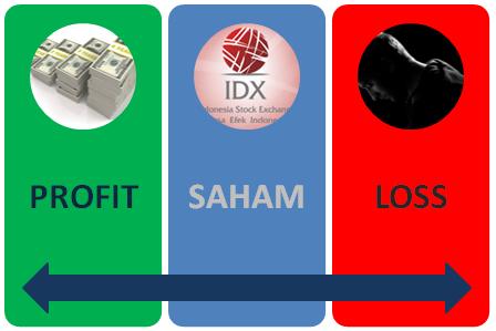 Perhitungan keuntungan dalam forex