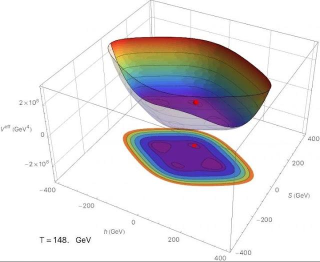 New theory on the origin of dark matter