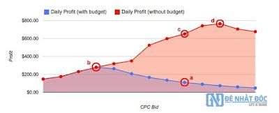 Biểu đồ ảnh hưởng của ngân sách tới lợi nhuận quảng cáo