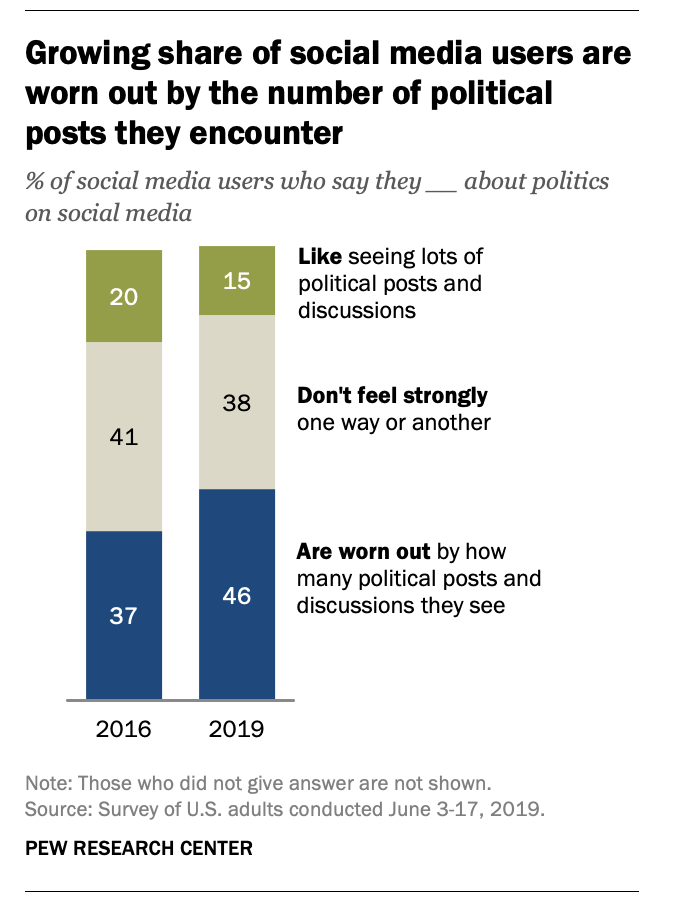 46 percent of social media users are 'worn out' by politics on social media