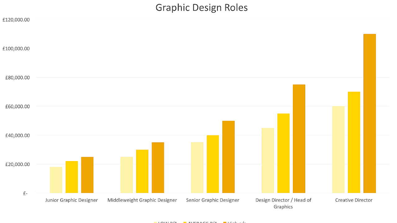 Salary Of A Fashion Designer Fashion Choices