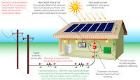 SunCity Solar Engineering Services