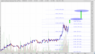 Pattern bullish flag saham JPFA