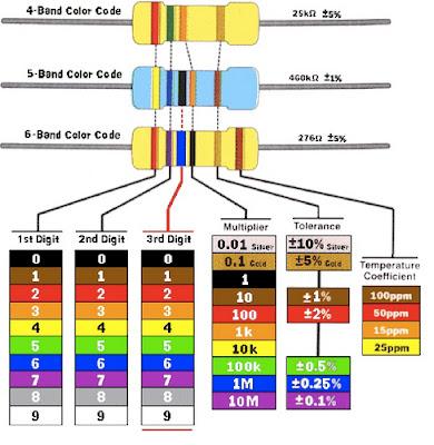 Cara cepat membaca nilai resistor