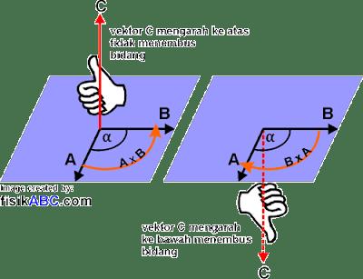 arah Perkalian Silang Vektor (Cross Product)
