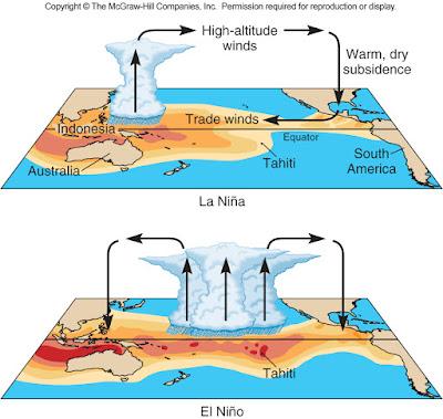 Anomali Cuaca: El Nino dan La Nina