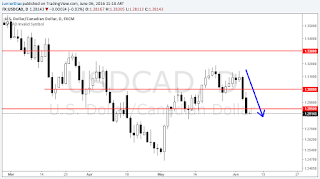 usdcad forex