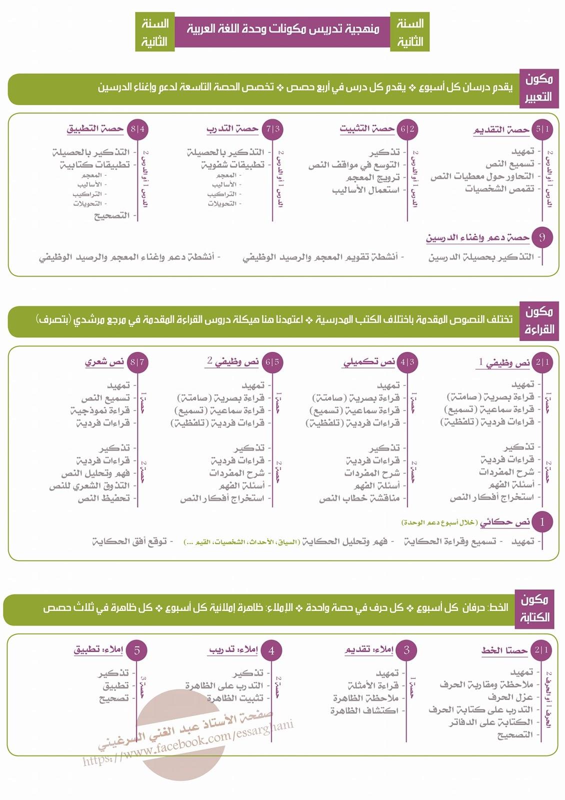 منهجية تدريس مكونات وحدة اللغة العربية هدية لأساتذة المستوى الثاني