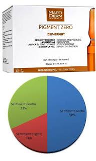 DSP Bright fiole pareri fiole tratament pete pigmentare