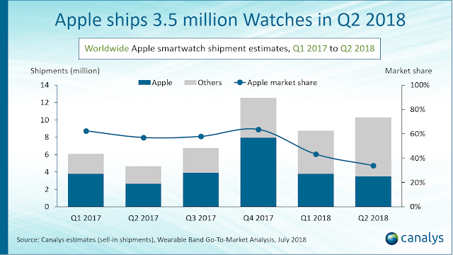 Apple Watch Remains The Best-Selling Smartwatch Worldwide, With Apple Shipped 3.5M Units In Q2 2018