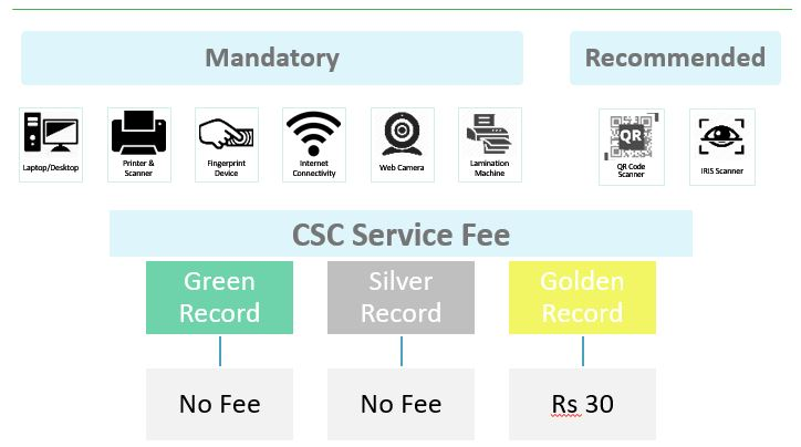 Morpho & Chrome Configuration for PMJAY Ayushman Bharat Scheme | CSC
