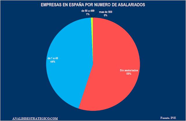 Empresas en España por numero de asalariados 2015