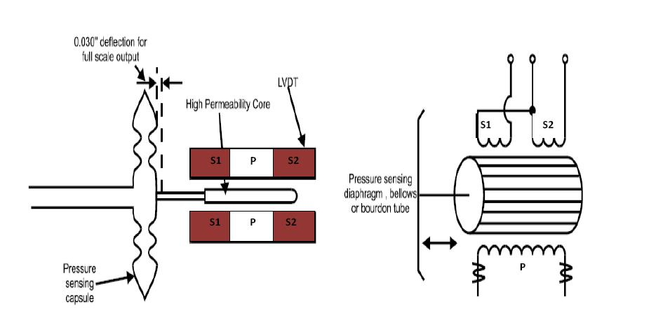 linear variable differential transformer (lvdt) ~ learning transducer wiring diagram learning instrumentation and control engineering