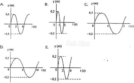 Grafik hubungan antara simpangan (y) terhadap waktu (t) gerak harmonik, dalam waktu 20 sekon terjadi 5 getaran, opsi jawaban fisika UN 2017