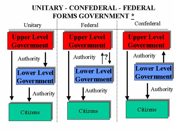 What Is the Difference Between Federalism and Confederalism?